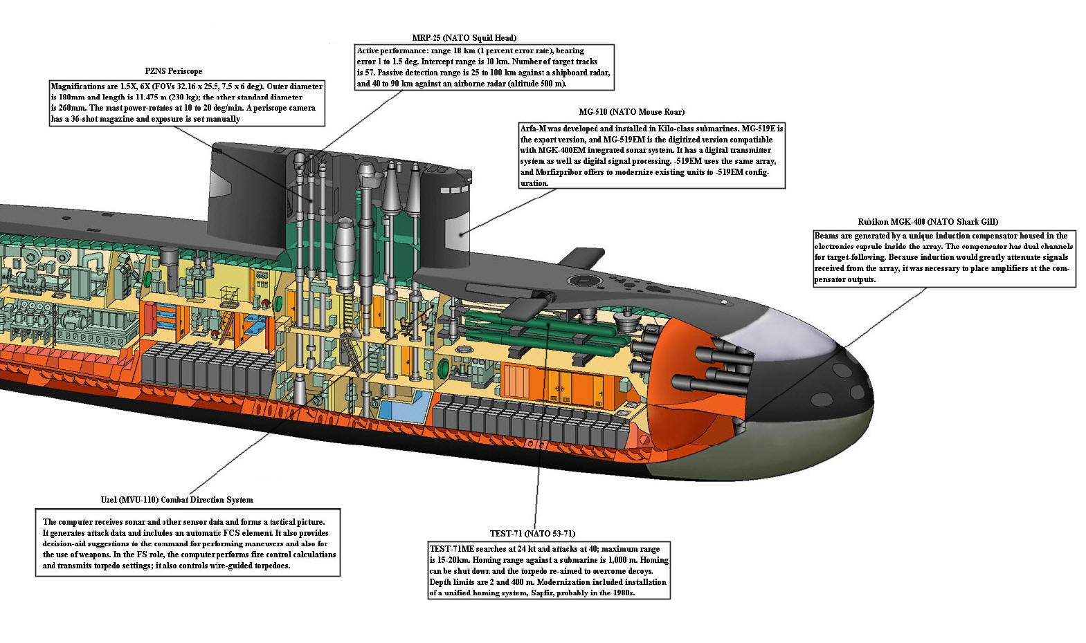 Diagram Of Kilo Sub submarine cutaway drawings seawolf cl ... on ignition schematics, delco radio schematics, missile schematics, type 212 submarine, revolver schematics, battleship schematics, lcd tv schematics, snapper mower schematics, nuclear missile diagram, computer schematics, astute class submarine, nuclear power plant diagram, kilo class submarine, benjamin franklin class submarine, lada class submarine, iphone 6 schematics, oscar class submarine, sierra class submarine, victor class submarine, seawolf class submarine, ham radio schematics, akula class submarine, russian submarine tk-208 dmitri donskoi, whiskey class submarine, delta class submarine, assembly line schematics, virginia class submarine, nuclear sub interior, los angeles class submarine, aircraft carrier schematics, alfa class submarine, november class submarine, backhoe hydraulics schematics, borei class submarine, rocket schematics, vanguard class submarine, nuclear sub reactor, ohio class submarine, vacuum tube schematics,
