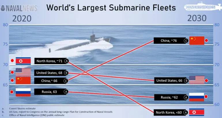 U.S. Navy Submarine Fleet To Be Overtaken By China Before 2030