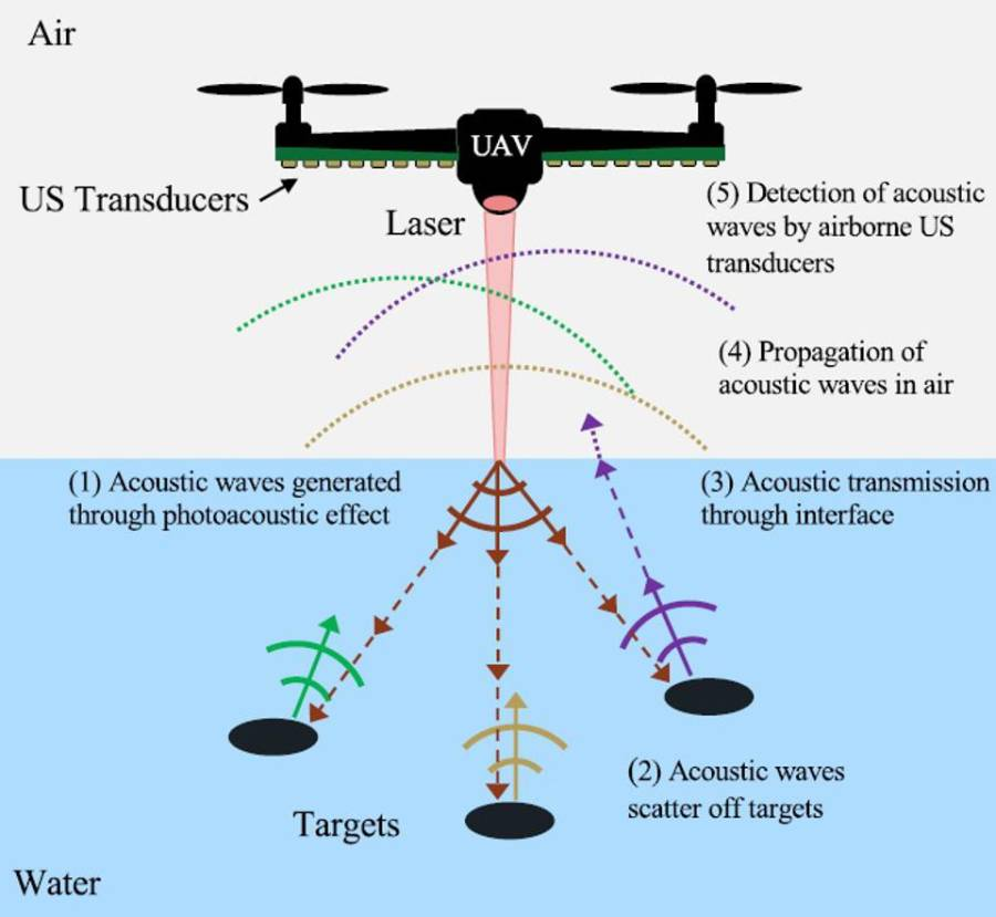 New Sonar Sees Underwater From The Air, Promising To Transform Anti-Submarine Warfare
