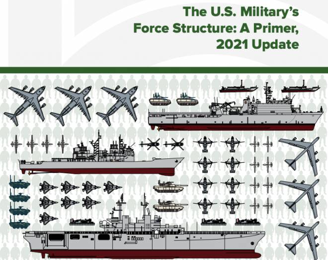 Congressional Budget Office Primer on U.S. Military's Force Structure